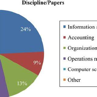 Literature review empirical research